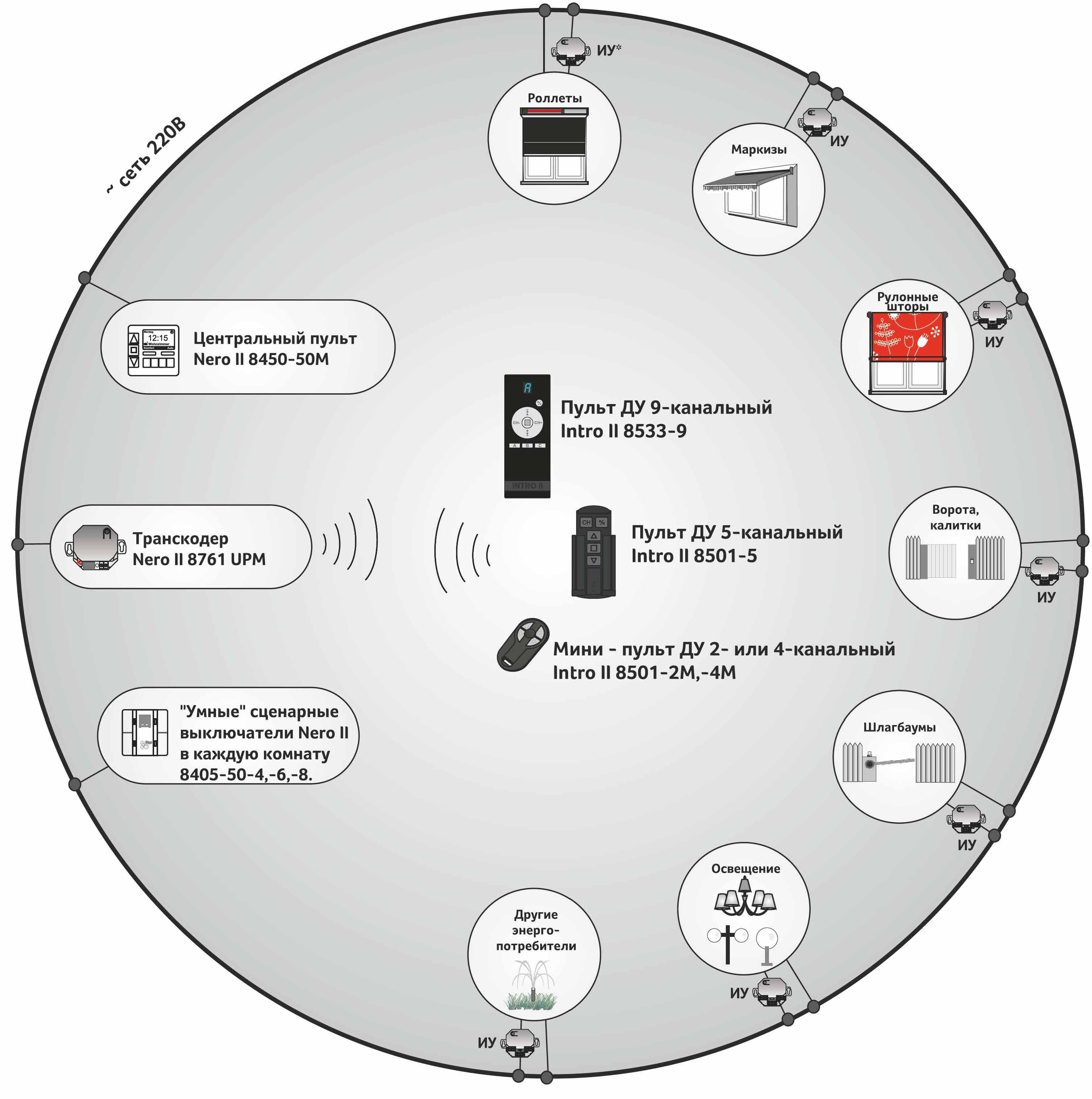 Описание управление роллетами по сети 220
