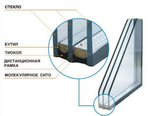 Стеклопакеты в Санкт-Петербурге