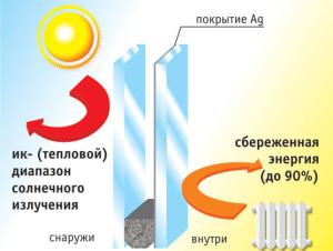 Энергосберегающие стеклопакеты в Спб